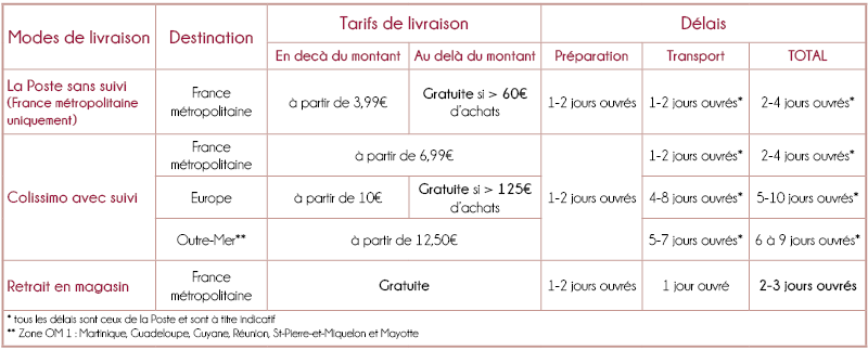 tableau récapitulatif des tarifs et délais en fonction des modes de livraison